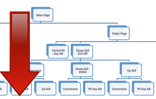 Are You Taking Advantage of Your Product's Funnel Path?
