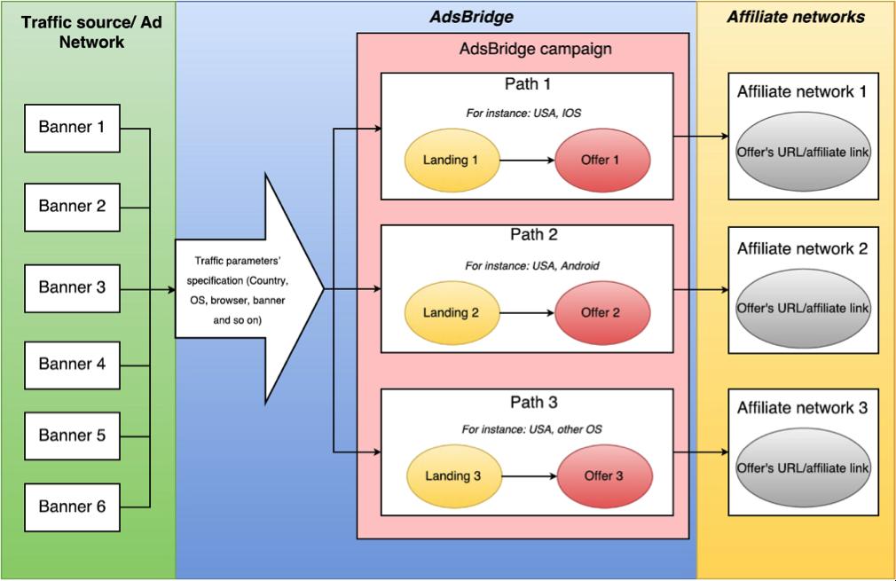 adsbridge-funnel